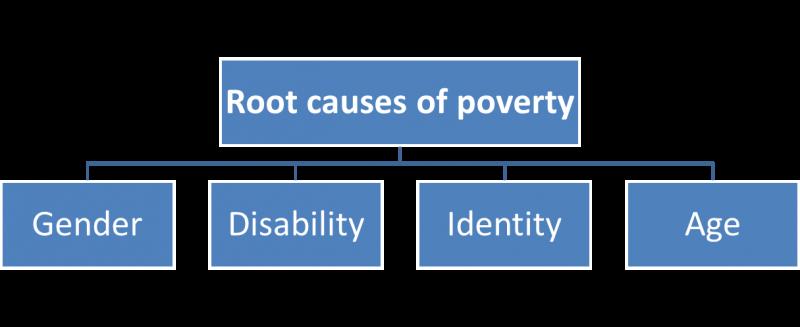 Social enterprise lessons for identifying needy segments of society
