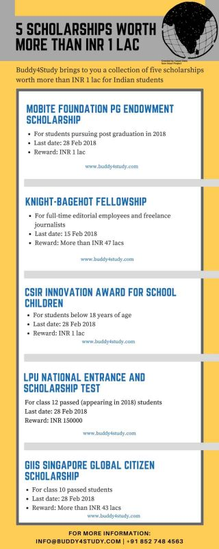 High award Scholarships for Indians