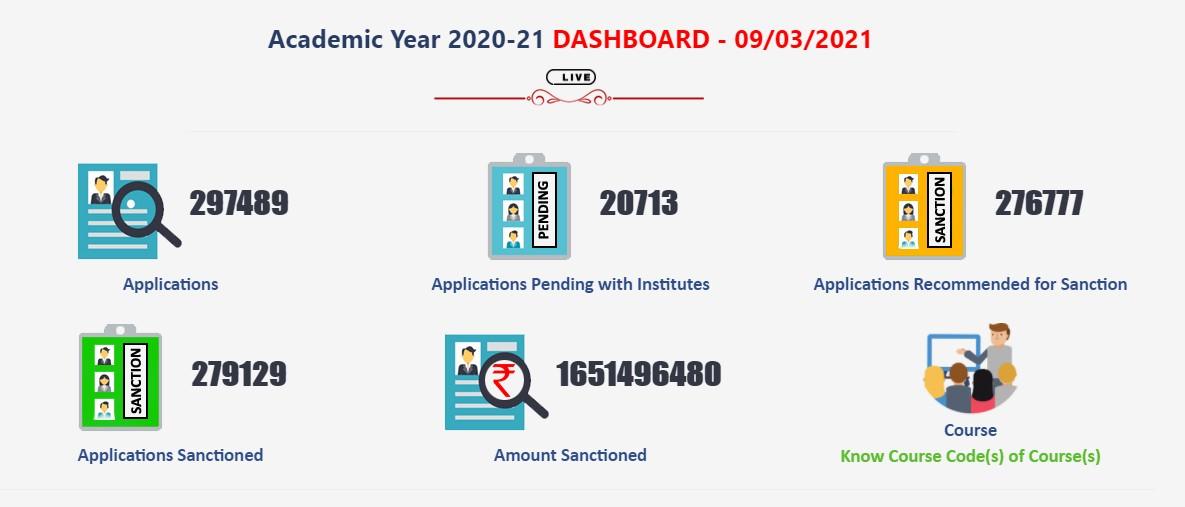 CG Scholarship Portal - Statistics 2020-21