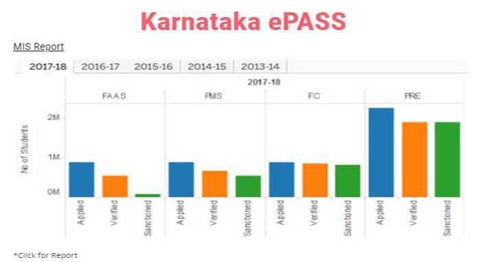 ePASS Karnataka Statistics