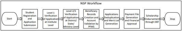 NSP Portal – Overall Workflow