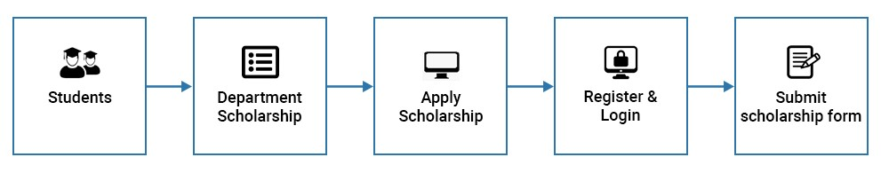 PRERANA Scholarship 2020-21 - Application Process